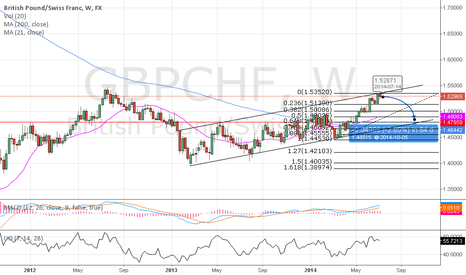 GBPCHF: GBPCHF Short, Long time frame