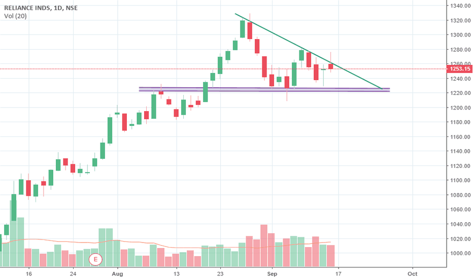 RELIANCE: Reliance Industries is ready for triangle breakout