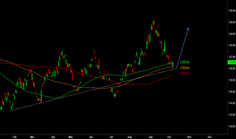 GLD: The next big gold rally could be starting right now ..