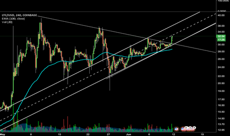 LTCUSD: Off to retest the highs after bullish pennant breakout