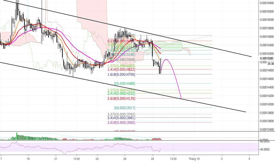 TUSDBTC: TUSD/BTC - Tiếp tục xu hướng giảm - xuanhaimmoer