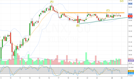 XLNX: #ABCD pattern in hourly chart