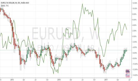 EURUSD: EurUSD vs Gold