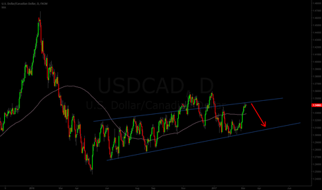 USDCAD: (1D) USDCAD Getting Back In The Channel