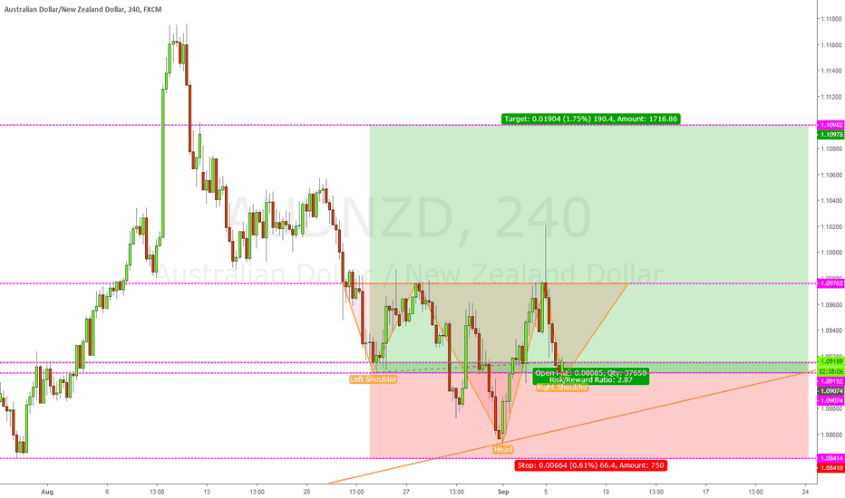 AUDNZD: AUDNZD LONG POSSIBLE
