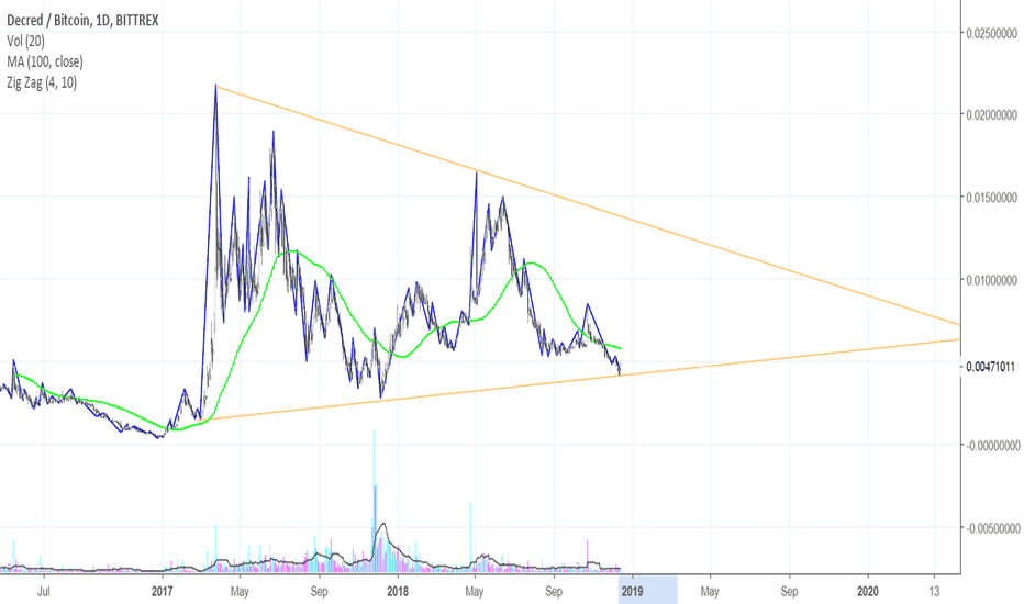 DCRBTC: Something positive about Decred