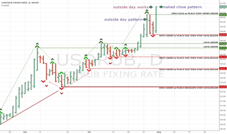 USDRUB: Naked close day and week on spot of Si future