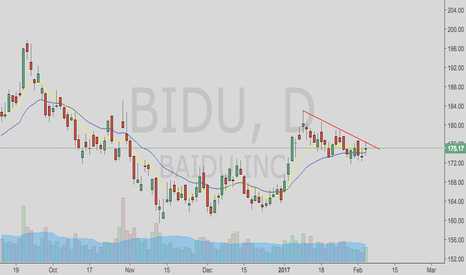 BIDU: Looks to want to go higher soon