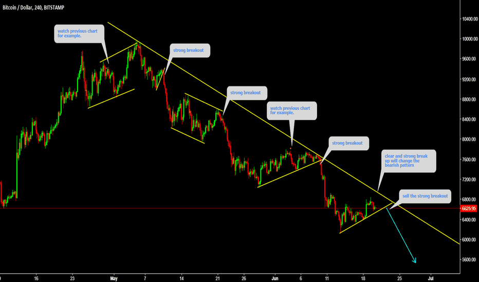 BTCUSD: BTCUSD is still short term bearish watch for the breakout