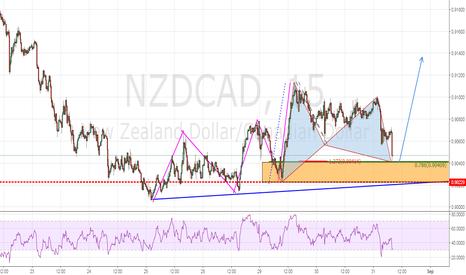 NZDCAD: Trend Continuation Play off bullish gartley on M15