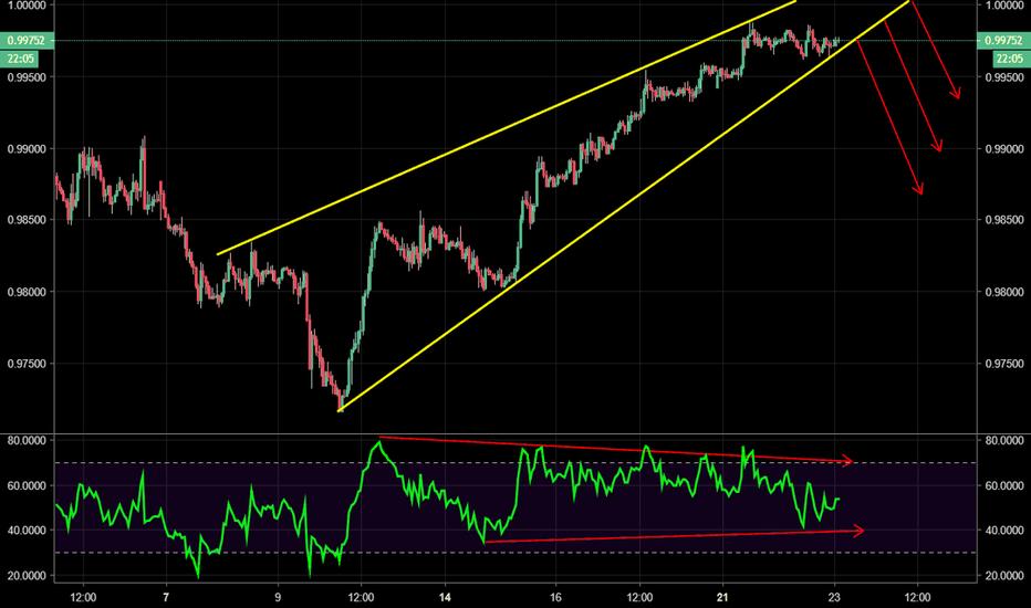 USDCHF: USD/CHF - Rising wedge bearish reversal pattern + RSI divergence