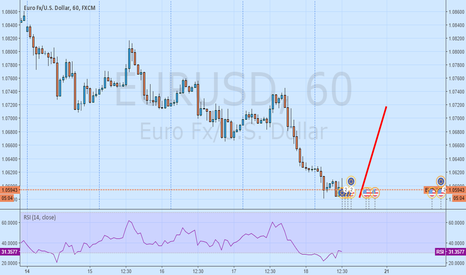 EURUSD: buy only eu