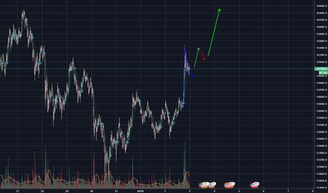 BTCUSD: Bull Flag BTC/USD @ 15 minutes | Bitfinex