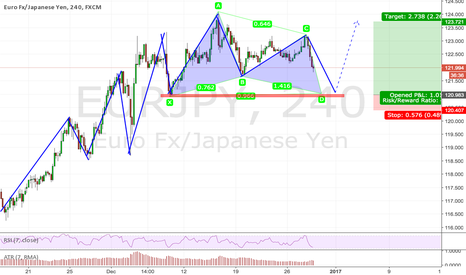 EURJPY: Trend continuation + Gartley