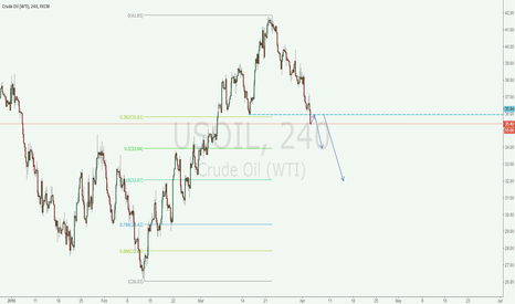 USOIL: short usoil when get back