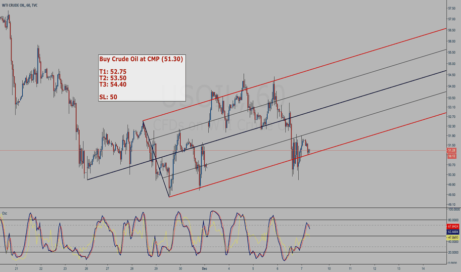USOIL: Crude Oil (USOIL) buy setup