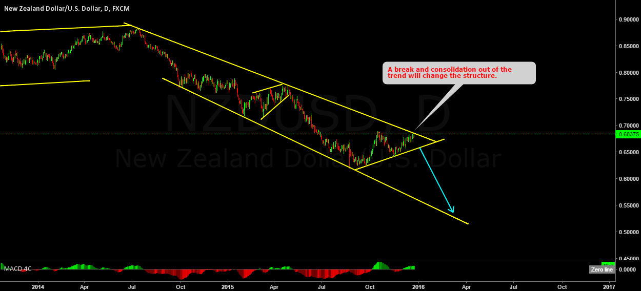 NZDUSD still in the down trend.