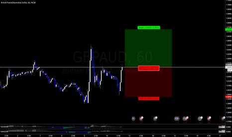 GBPAUD: gbpaud- possible