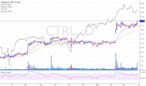 CTRL: CTRL nice looking chart