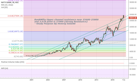 BANKNIFTY: Banknifty Trend Analysis