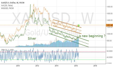 XAUUSD: Silver a new beginning?