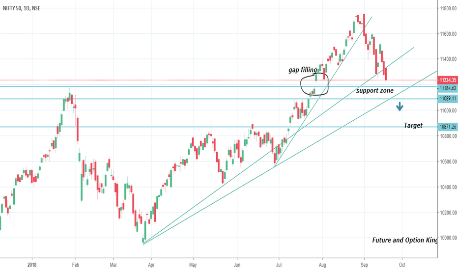 NIFTY: Nifty in support zone