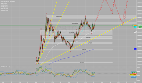 RDDBTC: REDD Coin performing wave 5 count?