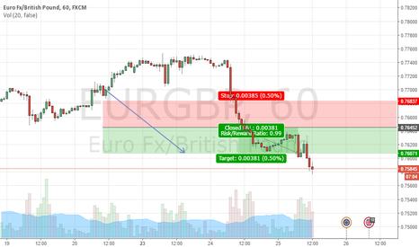 EURGBP: EURGBP Target hit