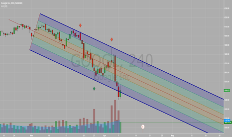 GOOGL: GOOGL - Downtrend Channel