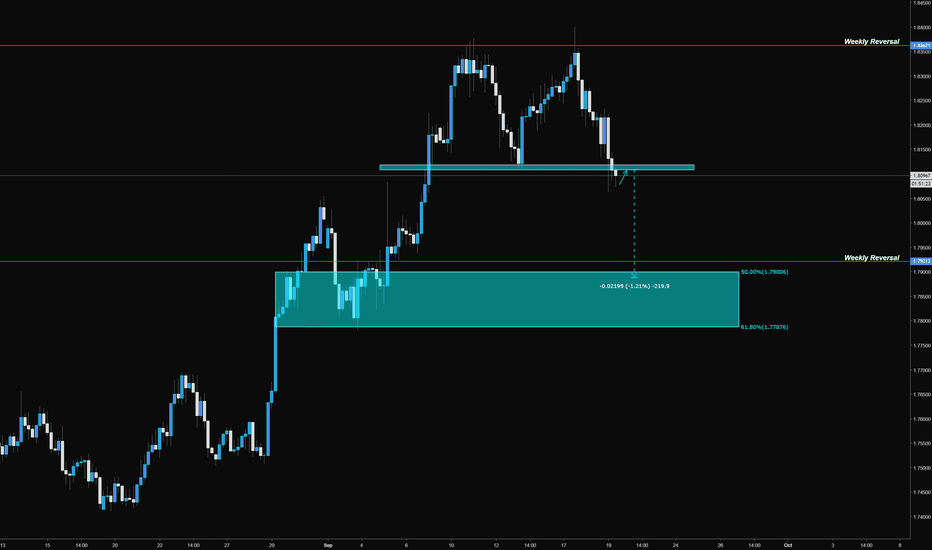 GBPAUD: GBPCAD Double Top