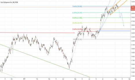 EURJPY: EJ H4 chart short opportunity