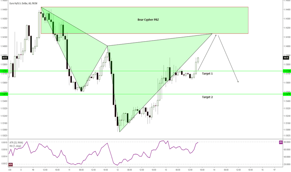 EURUSD: H1 - A pattern based trade setup for a short/sell opportunity