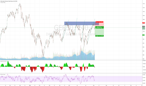 GER30: DAX 4H - Lack of demand at yearly highs