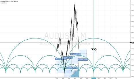 AUDUSD: AUD USD Very Long???