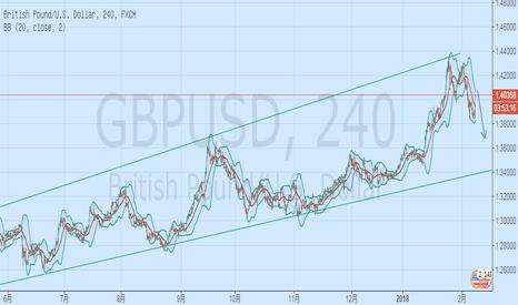 GBPUSD: 顺势交易