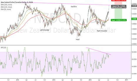 NZDCAD: MFI Divergence