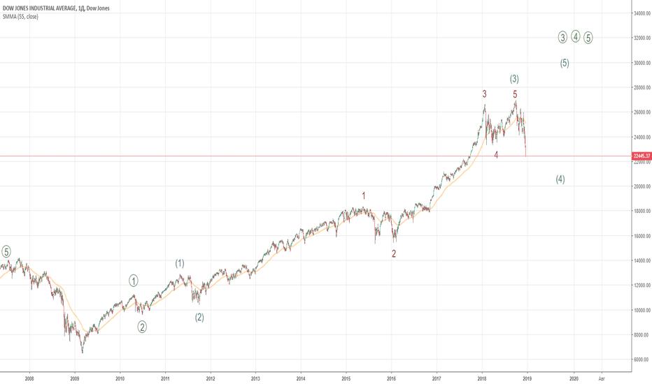 DJI: EW Dow Jones