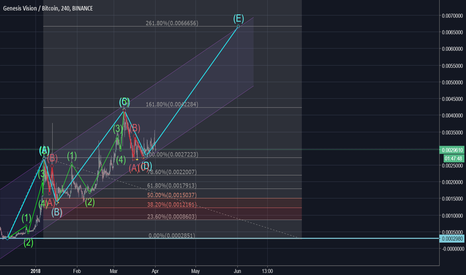 GVTBTC: slow and steady wins the race, $gvt 5th wave probability?