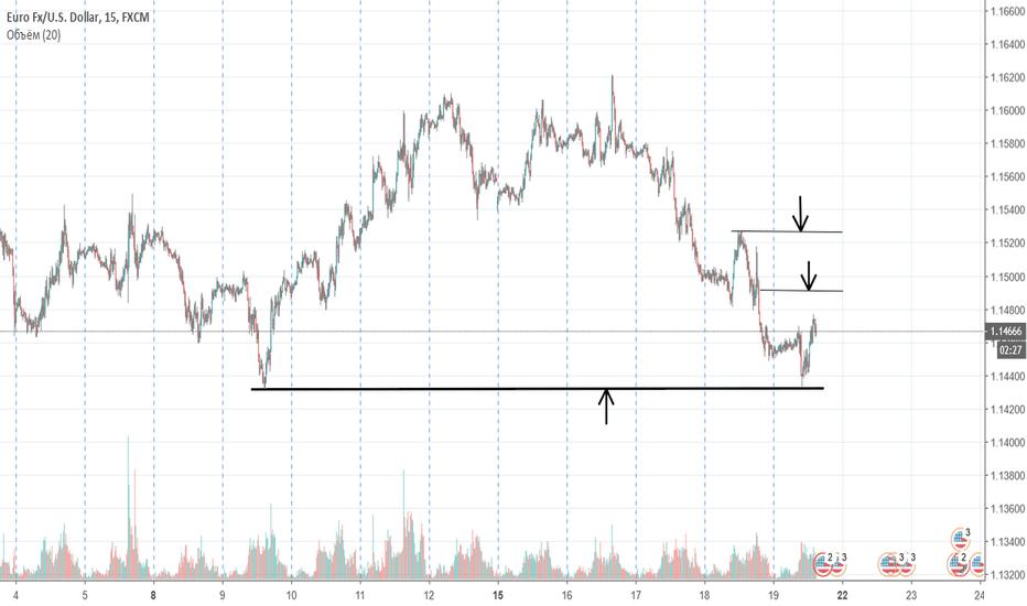 EURUSD: EUR/USD ситуация внутри дня.