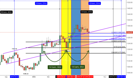 XAUUSD: PEEKING IN TO THE SLIT OF TIME IN A BIG TIME TEMPLATE
