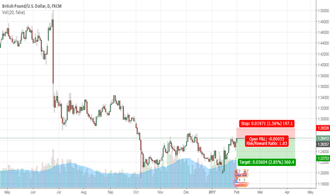 GBPUSD: BREXIT UNCERTAINTY+POSSIBLE FED RATE HIKE