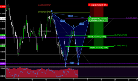 AUDUSD: AUDUSD CAN GIVE US A GOOD R/R GARTLEY PATTERN TO SHORT THE MARKE
