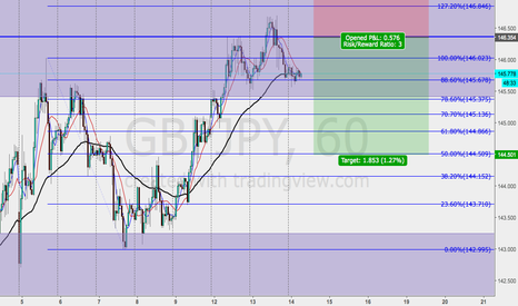 GBPJPY: GBP/JPY Short Opportunity