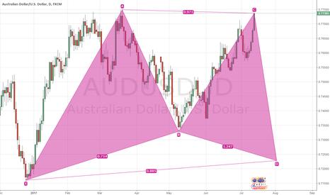 AUDUSD: Trading Idea AUDUSD Gatrley tidak sempurna