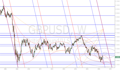GBPUSD: GBPUSD - Weekly Projection