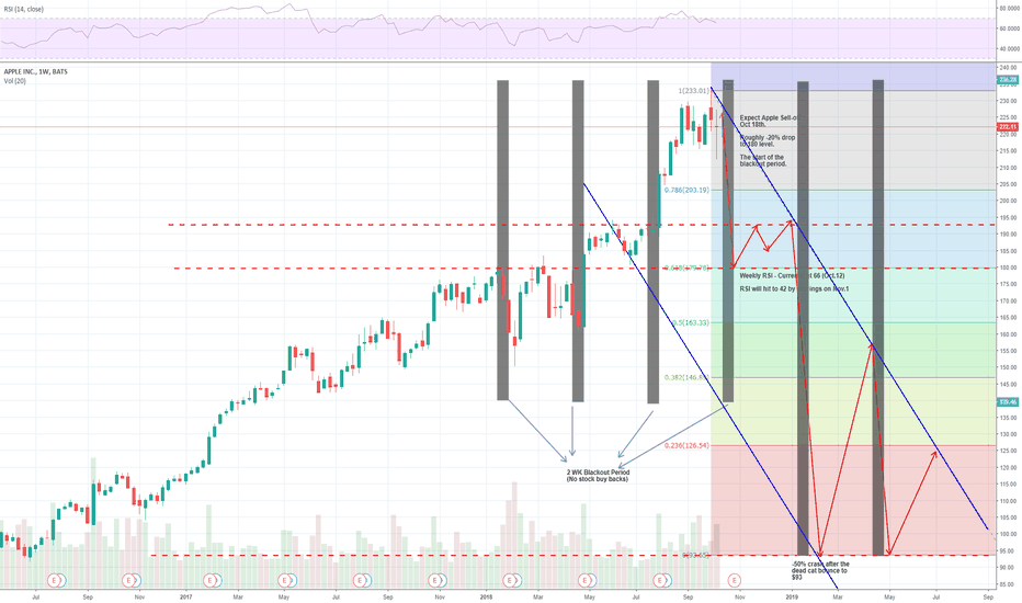 AAPL: Blackout Period of Stock Buy Back - Apple Crash Prediction