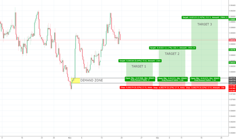 EURGBP: EURGBP 4h Demand - Daily Range Trade