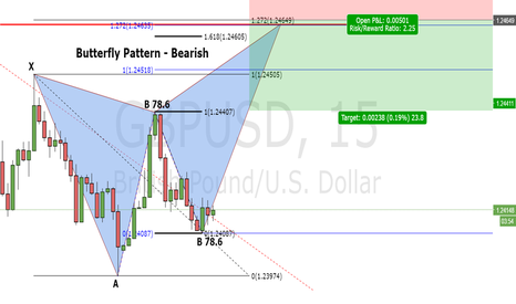 GBPUSD: Butterfly Pattern - Bearish