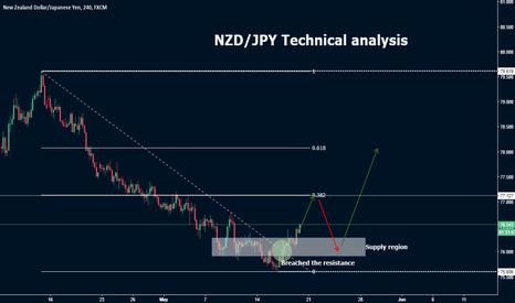 NZDJPY: NZD/JPY Bullish Opportunity