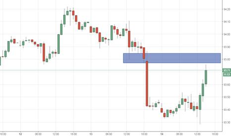DXY: Index dolara kluczowa strefa